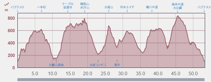 比叡山インターナショナル試走