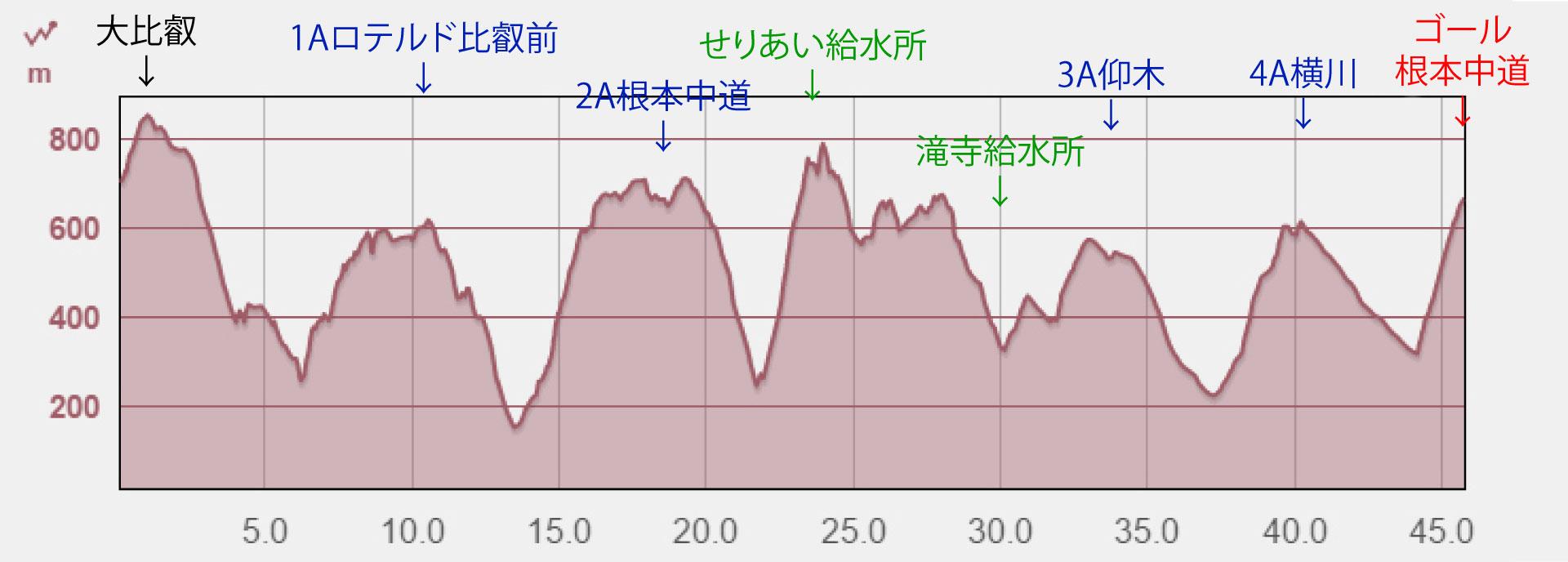 比叡山標高差